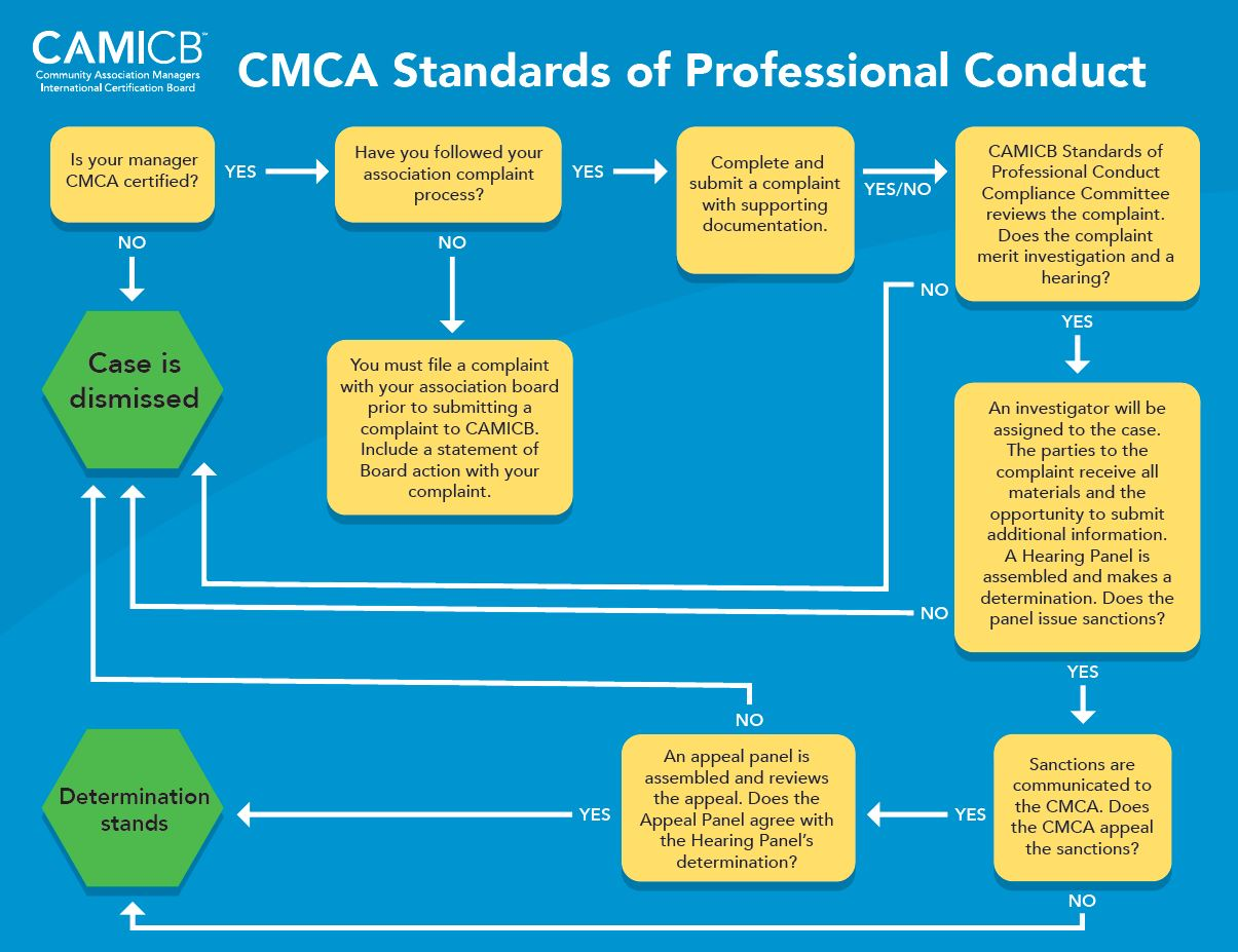Camicb Releases White Paper On Cmca Standards Of Professional Conduct